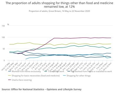 Post-Brexit Graph for Adults Shopping